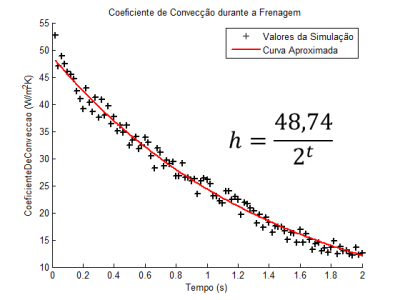 coeficiente de conveccao durante a frenagem