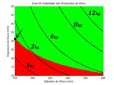 zona de viabilidade